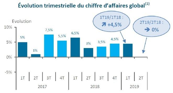 Source Baromètre Unep-Agrica-Val'hor 1er semestre 2019