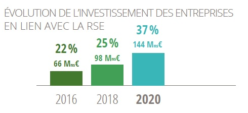les investissements en RSE des entreprises du paysage 2020